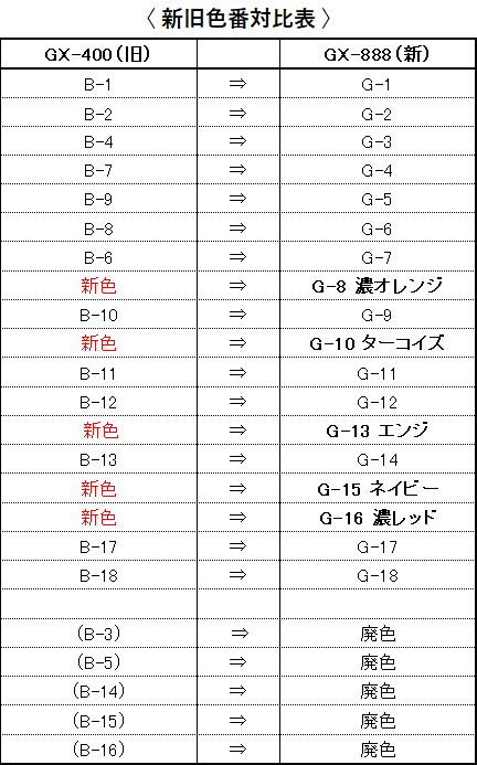 GX888対応表