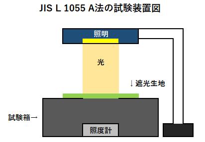 JIS L 1055 A法の試験装置